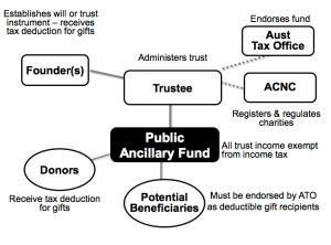 publicancillary-fund